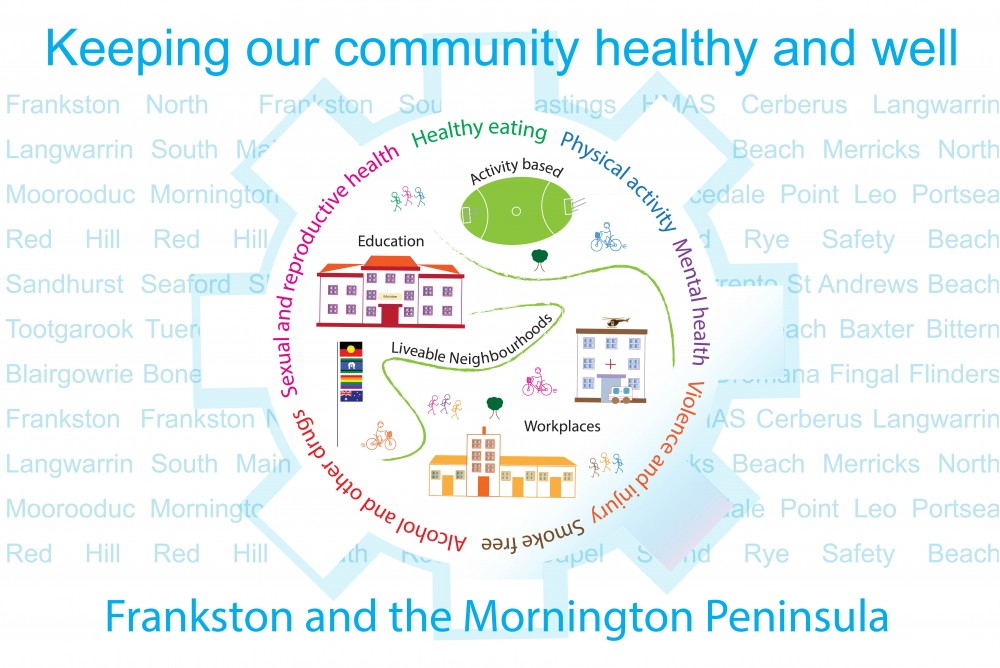 Health Promotion diagram