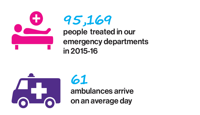 95,169 people treated in our emergency departments in 2015-1661 ambulances arrive on an average day