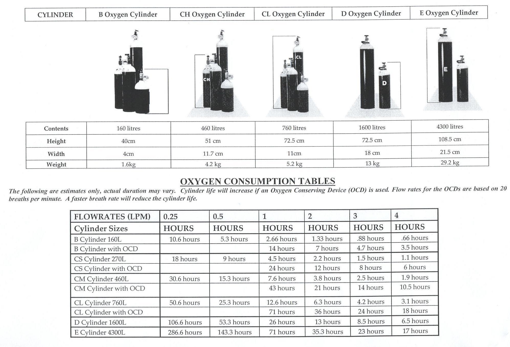 medical oxygen tank sizes chart