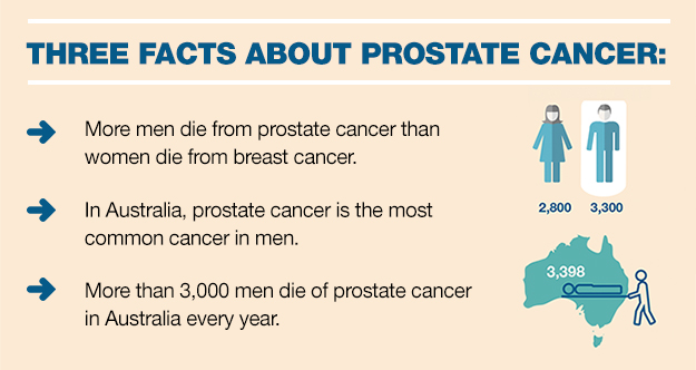 three facts about prostate cancer